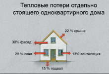 Caparol демонстрирует опыт санирования и утепления фасадов