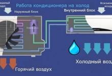 Куда выводить воду от кондиционера