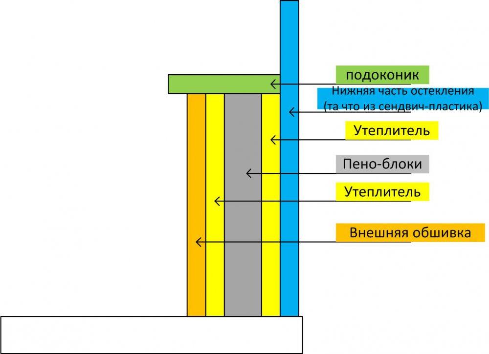 Утепление балкона усиленной конструкции идеи для ремонта.
