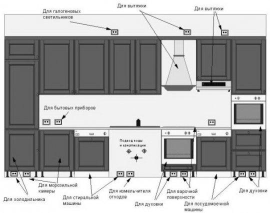 При установке розеток и выключателей в соответствии с планом будущей кухонной мебели используется 5.